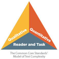 Defining Text Complexity | The Lexile® Framework for Reading